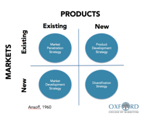 Marketing Strategy Ansoff Matrix