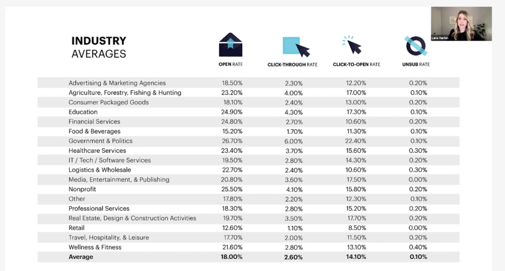 Email Marketing Stats by Sector